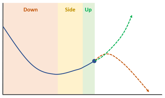 price curve with trend color overlay