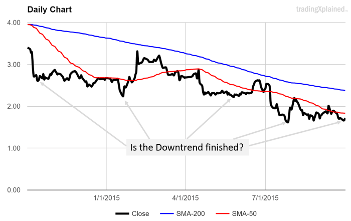 long term downtrend