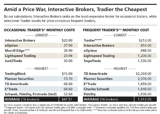 What on-line brokers charge the least per options trade