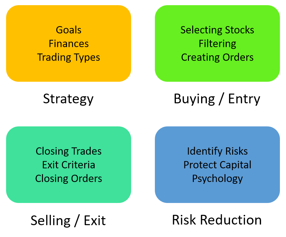 trading plan components