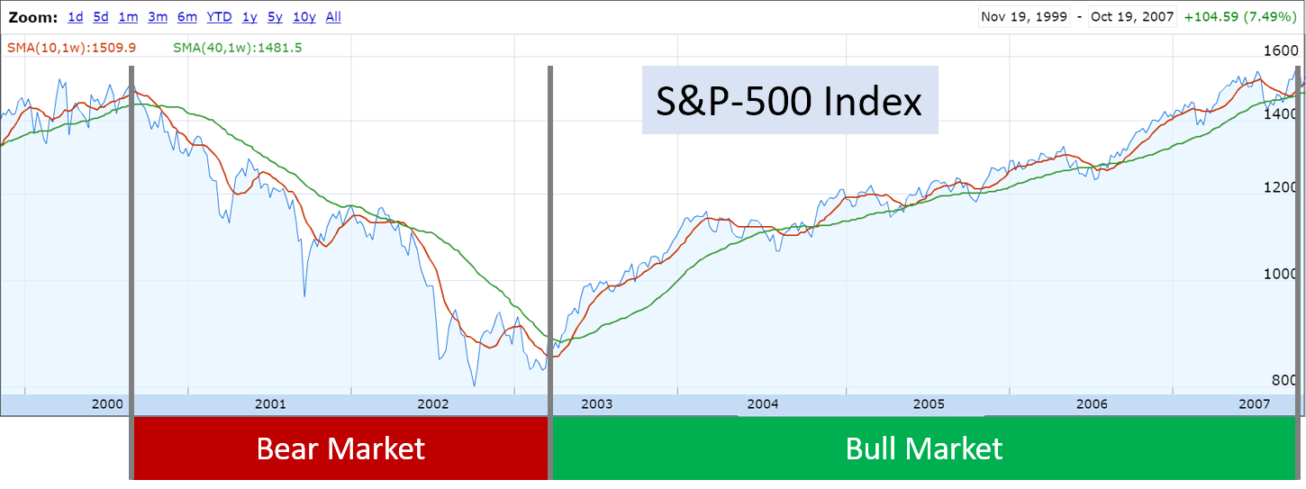 bull and bear market periods